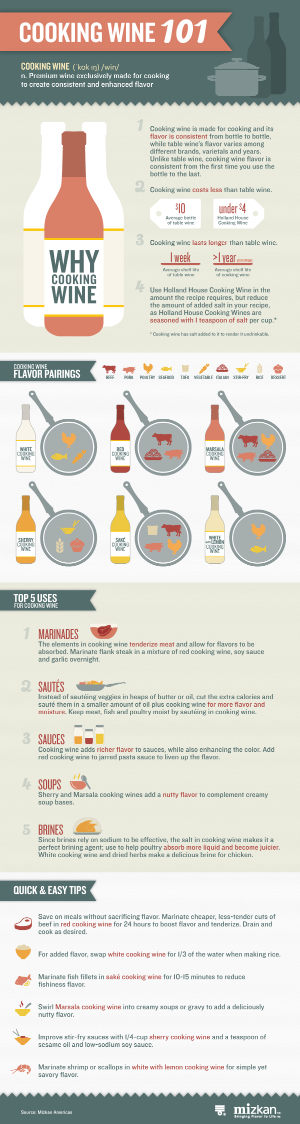 Tips and Ideas for Using Cooking Wine